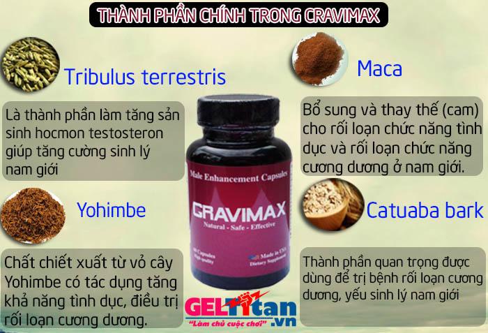 thành phần chính trong sản phẩm cravimax